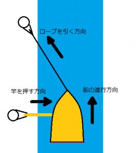 船の運航方法「曳舟」のイメージ