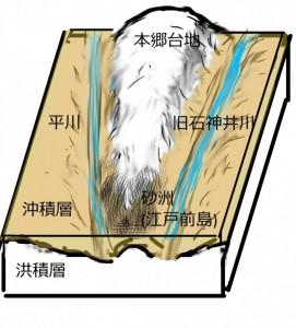 江戸時代初期の本郷台地